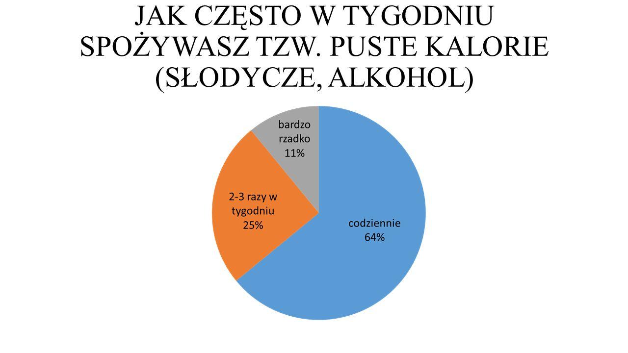 JAK CZĘSTO W TYGODNIU SPOŻYWASZ TZW. PUSTE KALORIE (SŁODYCZE, ALKOHOL)