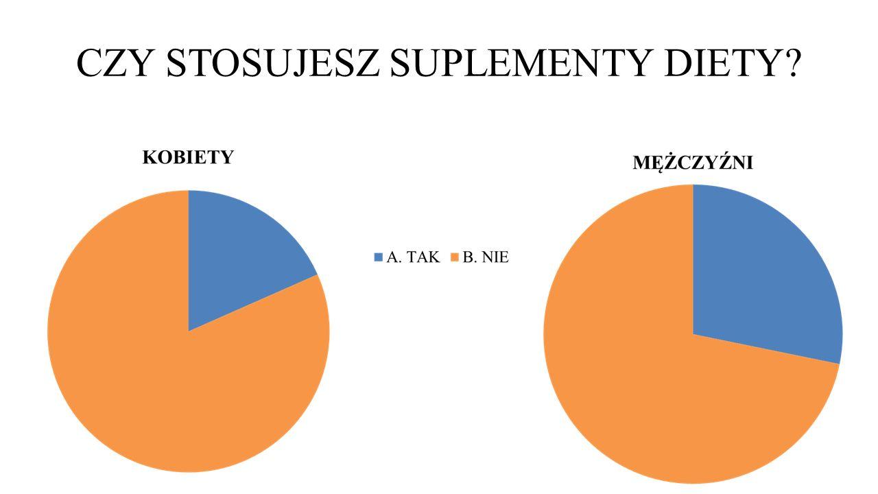 Witaminy i suplementy mogą zwiększyć ryzyko poważnych chorób.