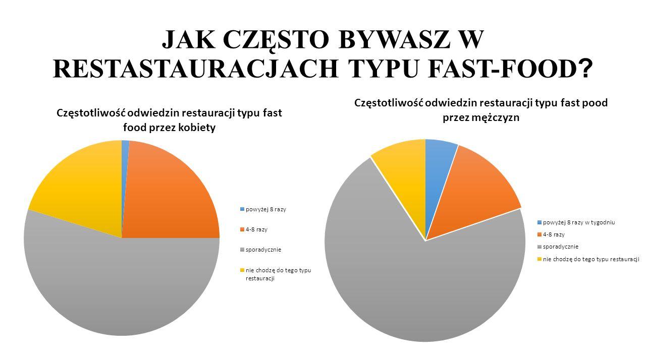 JAK CZĘSTO BYWASZ W RESTASTAURACJACH TYPU FAST-FOOD