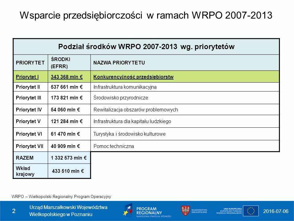 Wsparcie przedsiębiorczości w ramach WRPO 2007-2013 WRPO – Wielkopolski Regionalny Program Operacyjny 2016-07-06 Urząd Marszałkowski Województwa Wielkopolskiego w Poznaniu 2 Podział środków WRPO 2007-2013 wg.