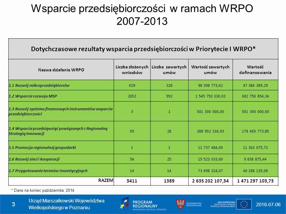 Wsparcie przedsiębiorczości w ramach WRPO 2007-2013 * Dane na koniec października 2014 2016-07-06 Urząd Marszałkowski Województwa Wielkopolskiego w Poznaniu 3 Dotychczasowe rezultaty wsparcia przedsiębiorczości w Priorytecie I WRPO* Nazwa działania WRPO Liczba złożonych wniosków Liczba zawartych umów Wartość zawartych umów Wartość dofinansowania 1.1 Rozwój mikroprzedsiębiorstw62932898 398 773,6247 384 389,29 1.2 Wsparcie rozwoju MSP26529921 545 792 330,03682 756 854,34 1.3 Rozwój systemu finansowych instrumentów wsparcia przedsiębiorczości 31501 300 000,00 1.4 Wsparcie przedsięwzięć powiązanych z Regionalną Strategią Innowacji 5928388 952 166,93178 465 773,85 1.5 Promocja regionalnej gospodarki1111 737 484,6911 363 075,73 1.6 Rozwój sieci i kooperacji542515 523 033,609 838 875,44 1.7 Przygotowanie terenów inwestycyjnych14 73 498 318,4740 188 135,08 RAZEM 341113892 635 202 107,341 471 297 103,73