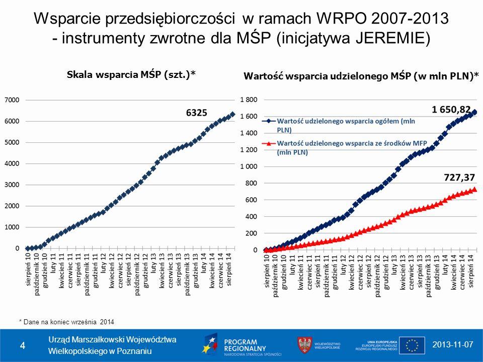 Urząd Marszałkowski Województwa Wielkopolskiego w Poznaniu 4 2013-11-07 Wsparcie przedsiębiorczości w ramach WRPO 2007-2013 - instrumenty zwrotne dla MŚP (inicjatywa JEREMIE) Skala wsparcia MŚP (szt.)* Wartość wsparcia udzielonego MŚP (w mln PLN)* * Dane na koniec września 2014