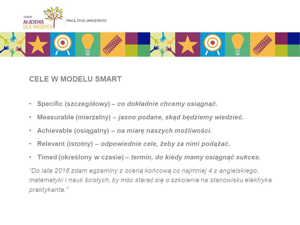CELE W MODELU SMART Specific (szczegółowy) – co dokładnie chcemy osiągnąć.