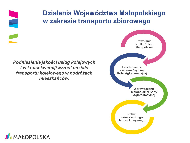 Koleje Małopolskie sp.z o.o.