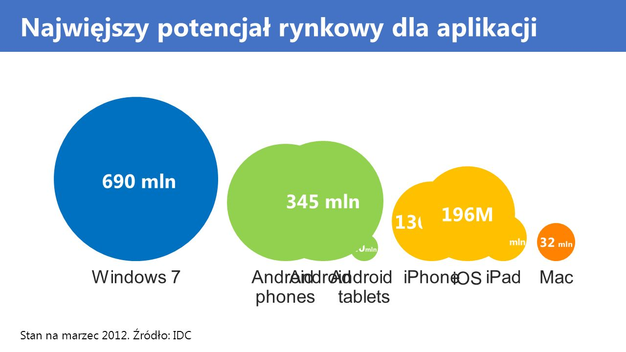 Najwięjszy potencjał rynkowy dla aplikacji 690 mln Windows 7 325 mln Android phones 136 mln iPhone 60 mln iPad 20 mln Android tablets 345 mln Android 196M iOS 32 mln Mac Stan na marzec 2012.