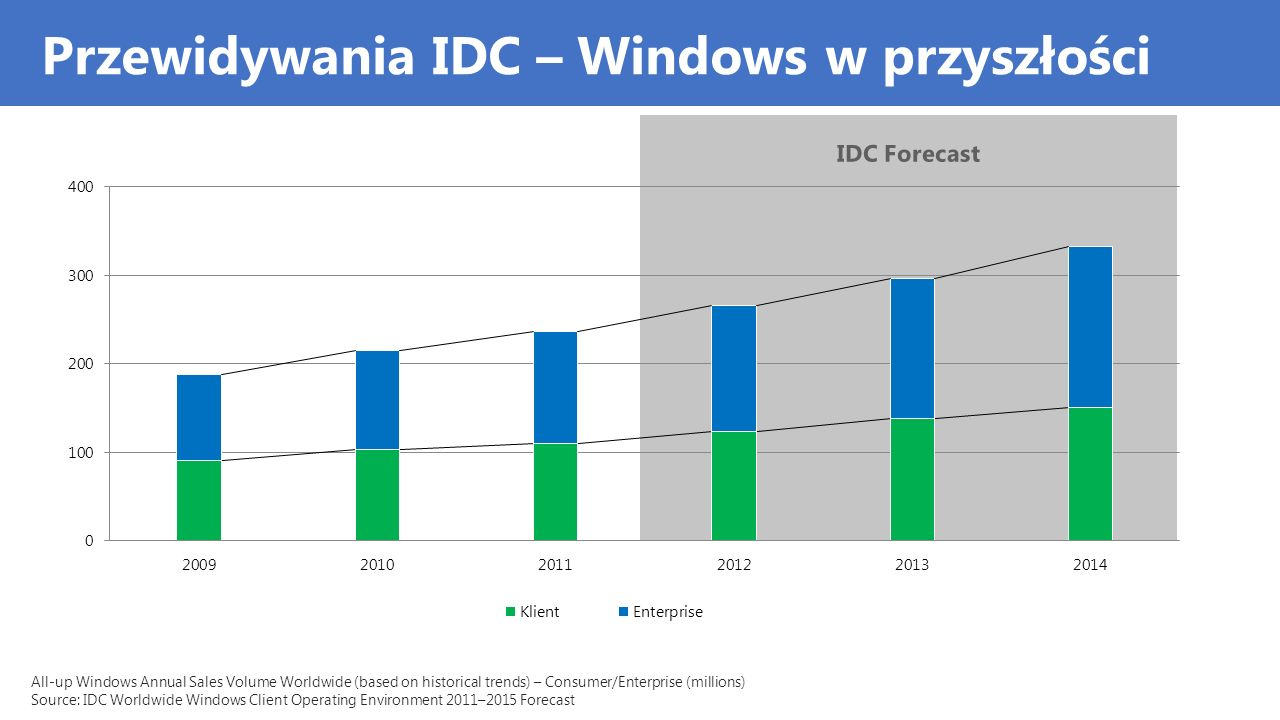Przewidywania IDC – Windows w przyszłości IDC Forecast All-up Windows Annual Sales Volume Worldwide (based on historical trends) – Consumer/Enterprise (millions) Source: IDC Worldwide Windows Client Operating Environment 2011–2015 Forecast