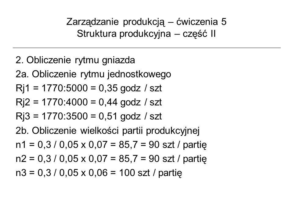 Zarządzanie produkcją – ćwiczenia 5 Struktura produkcyjna – część II 2. Obliczenie rytmu gniazda 2a. Obliczenie rytmu jednostkowego Rj1 = 1770:5000 =