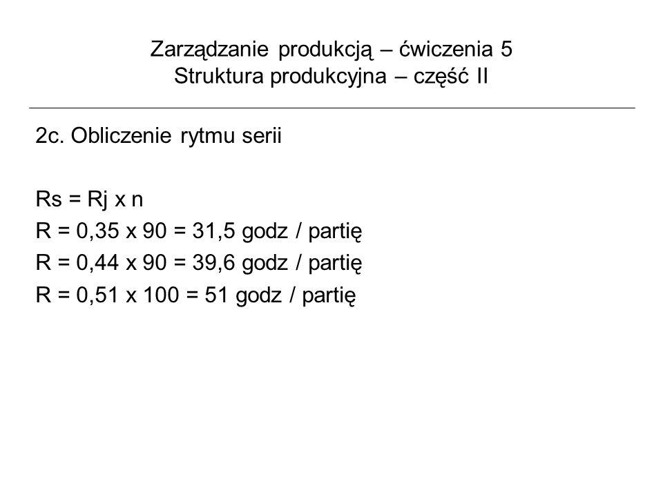 Zarządzanie produkcją – ćwiczenia 5 Struktura produkcyjna – część II 2c. Obliczenie rytmu serii Rs = Rj x n R = 0,35 x 90 = 31,5 godz / partię R = 0,4