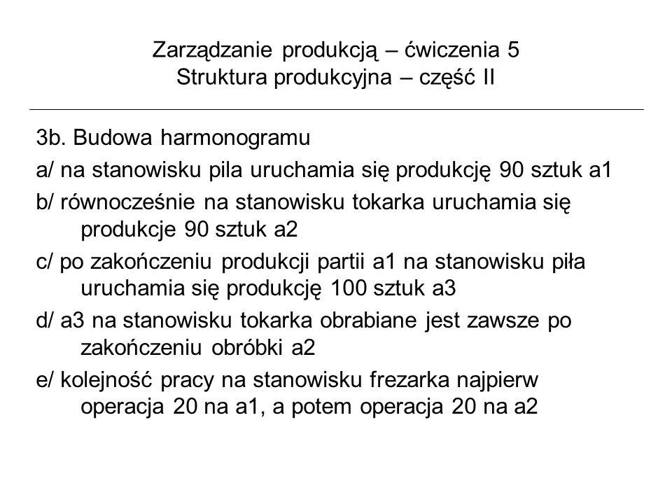 Zarządzanie produkcją – ćwiczenia 5 Struktura produkcyjna – część II 3b. Budowa harmonogramu a/ na stanowisku pila uruchamia się produkcję 90 sztuk a1