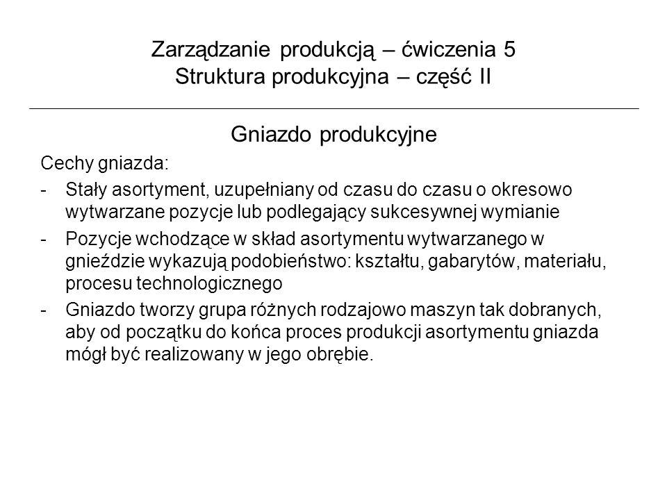 Zarządzanie produkcją – ćwiczenia 5 Struktura produkcyjna – część II Gniazdo produkcyjne Cechy gniazda: -Stały asortyment, uzupełniany od czasu do cza