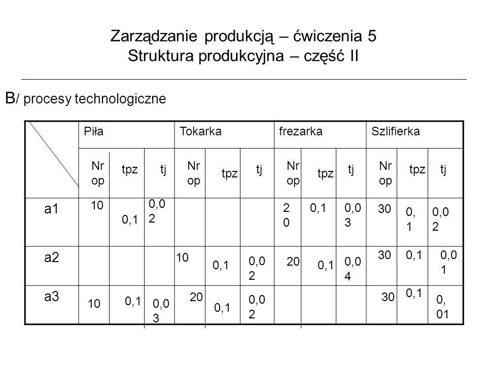 Zarządzanie produkcją – ćwiczenia 5 Struktura produkcyjna – część II 1/ Obliczenie ilości stanowisk (wg modelu bilansowego) q=0,05 ή=0,85 F fundusz czasu pracy – praca 1 – zmianowa, 40 godzinna F = 52 x 40 x 0,85 = 1770 godzin Piła r = (5000 x 0,02 + 3500 x 0,03)(1 + 0,05) 1770 r = 0,12 ~1