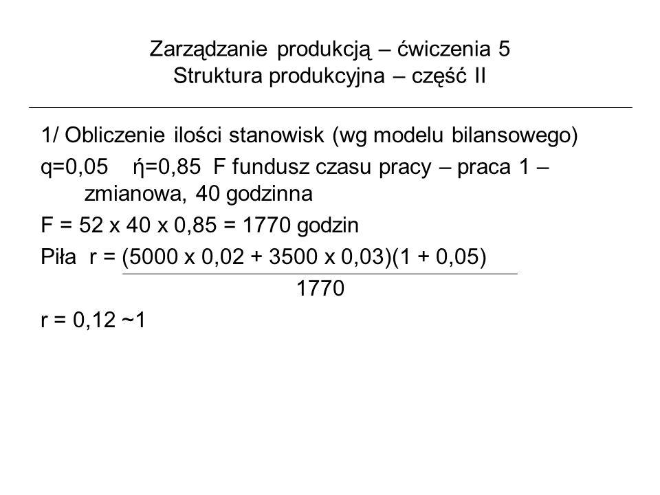 Zarządzanie produkcją – ćwiczenia 5 Struktura produkcyjna – część II Analogicznie obliczamy ilość pozostałych stanowisk Tokarka = 0,09 czyli 1 Frezarka = 0,19 czyli 1 Szlifierka = 0,10 czyli 1