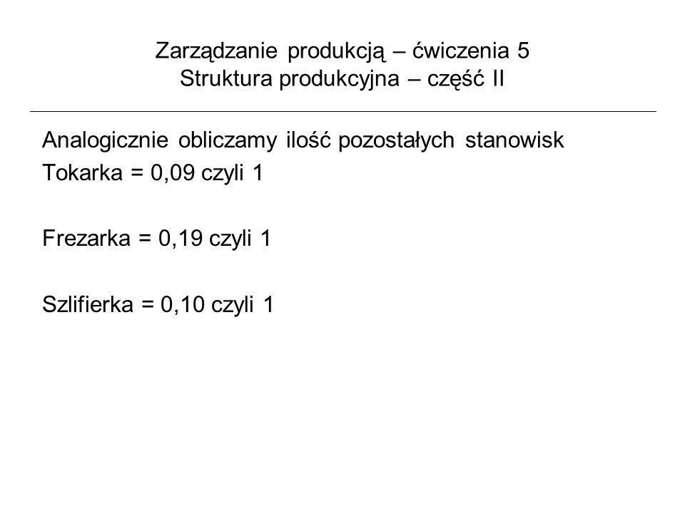 Zarządzanie produkcją – ćwiczenia 5 Struktura produkcyjna – część II Analogicznie obliczamy ilość pozostałych stanowisk Tokarka = 0,09 czyli 1 Frezark