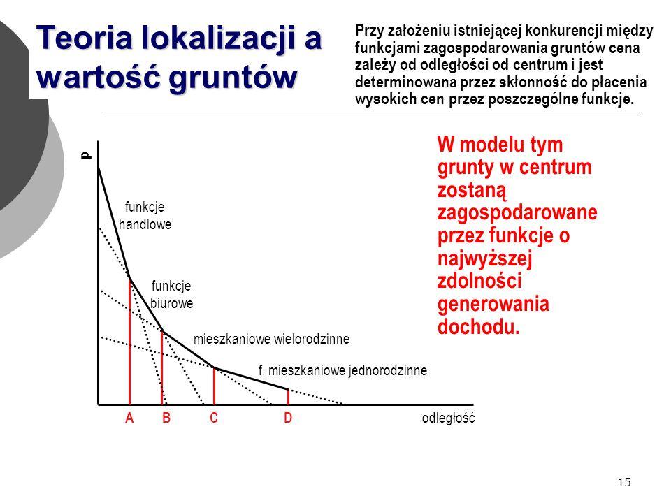 15 Teoria lokalizacji a wartość gruntów odległość p Przy założeniu istniejącej konkurencji między funkcjami zagospodarowania gruntów cena zależy od odległości od centrum i jest determinowana przez skłonność do płacenia wysokich cen przez poszczególne funkcje.