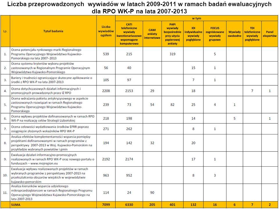Departament Rozwoju Regionalnego, Wydział Zarządzania RPO Liczba przeprowadzonych wywiadów w latach 2009-2011 w ramach badań ewaluacyjnych dla RPO WK-