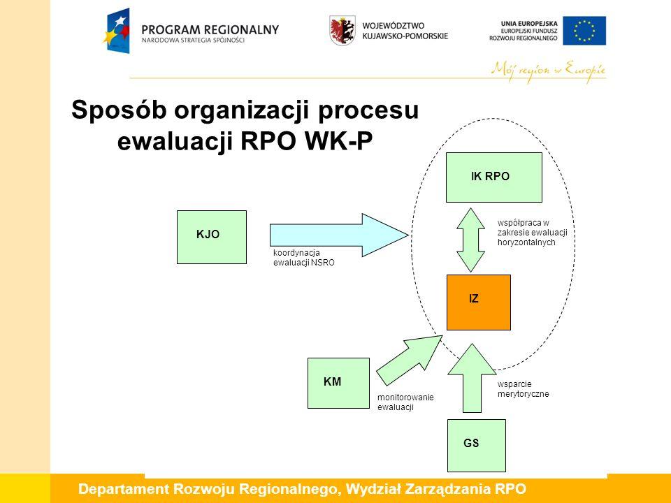 Departament Rozwoju Regionalnego, Wydział Zarządzania RPO IK RPO KJO KM IZ monitorowanie ewaluacji koordynacja ewaluacji NSRO współpraca w zakresie ew