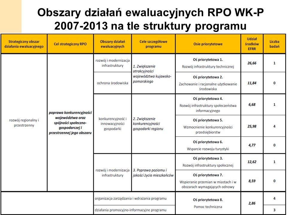Departament Rozwoju Regionalnego, Wydział Zarządzania RPO Obszary działań ewaluacyjnych RPO WK-P 2007-2013 na tle struktury programu