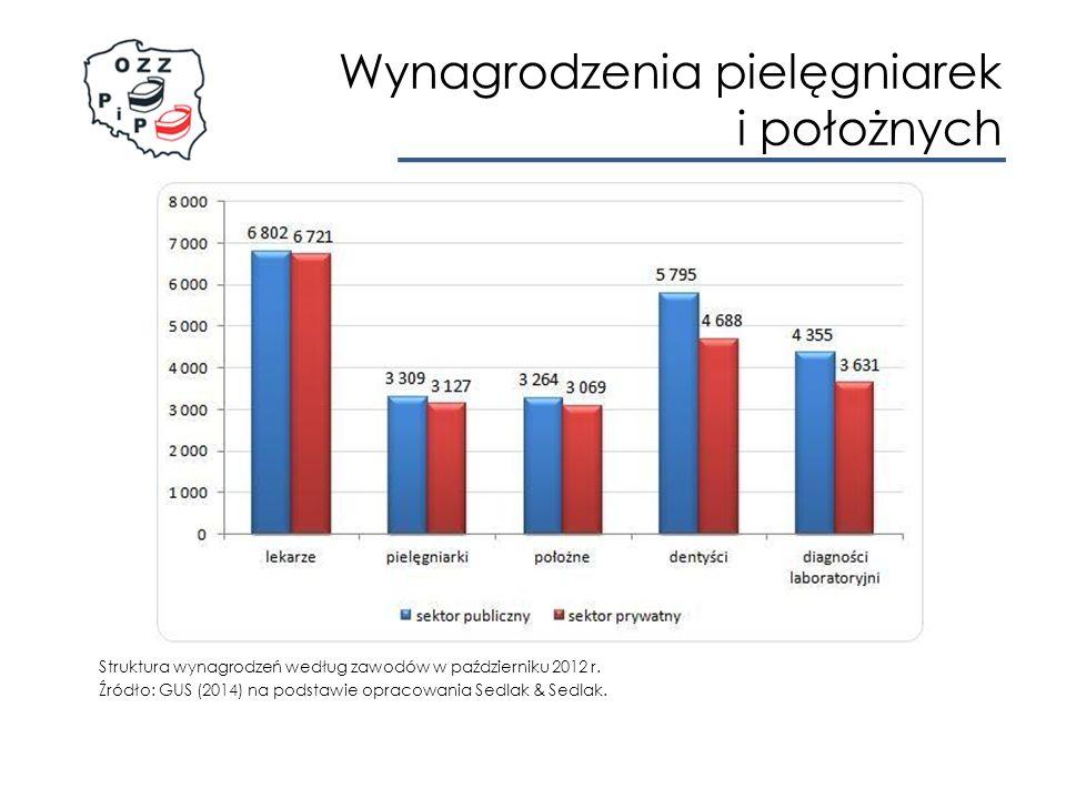 Wynagrodzenia pielęgniarek i położnych Struktura wynagrodzeń według zawodów w październiku 2012 r.