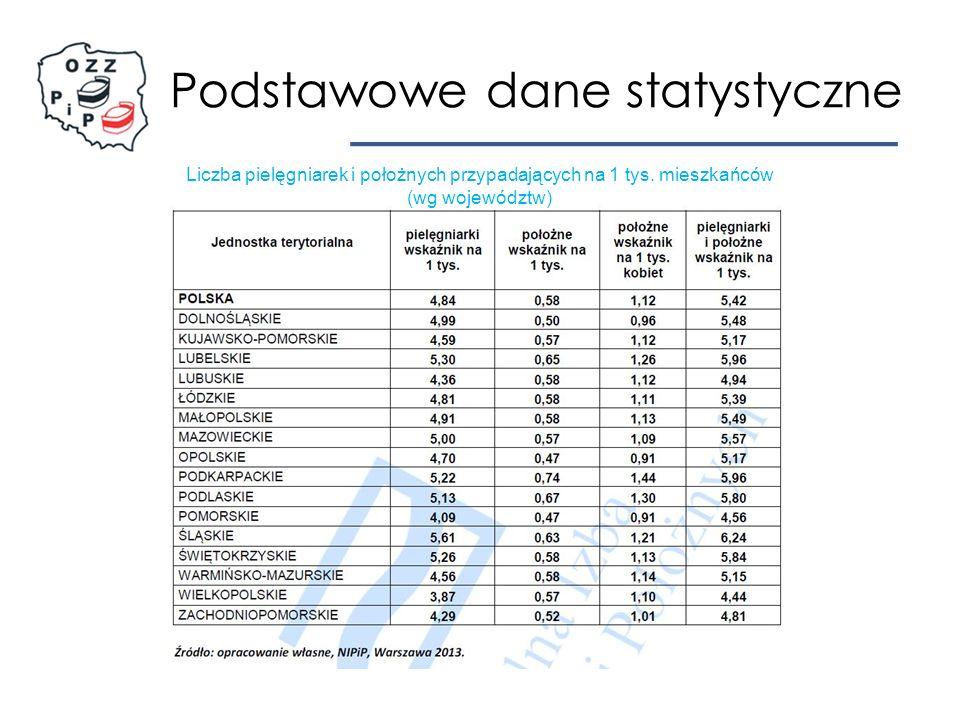 Podstawowe dane statystyczne Liczba pielęgniarek (nr PESEL) wykazanych przez świadczeniodawców w załącznikach do umów z NFZ w poszczególnych Oddziałach Wojewódzkich Źródło: Narodowy Fundusz Zdrowia, 2015