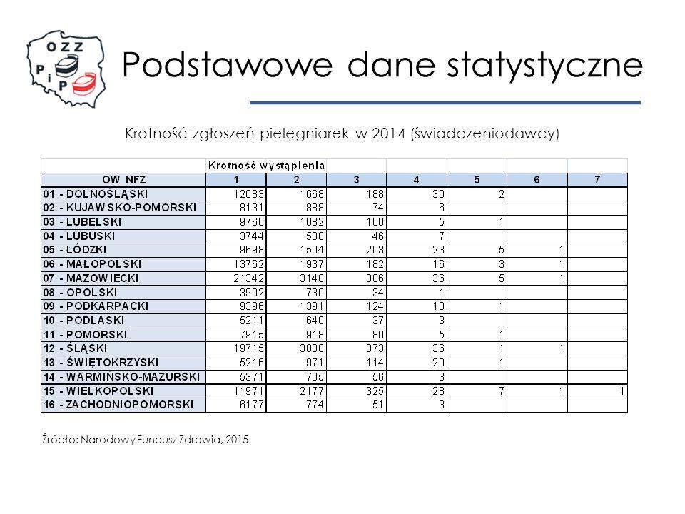 Podstawowe dane statystyczne Krotność zgłoszeń pielęgniarek w 2014 (świadczeniodawcy) Źródło: Narodowy Fundusz Zdrowia, 2015