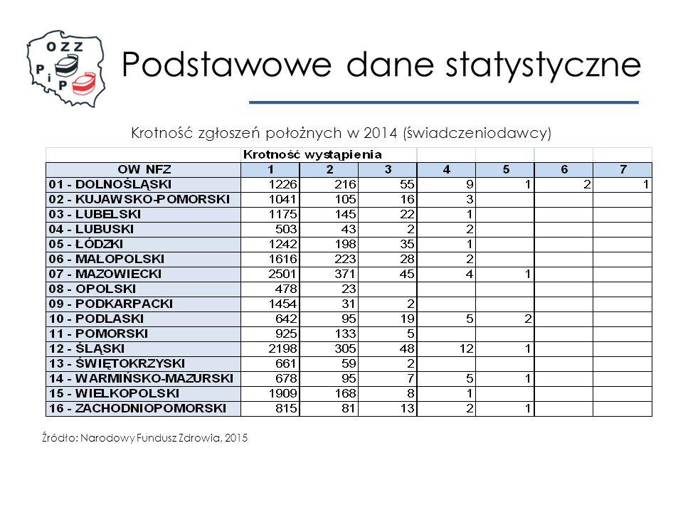 Podstawowe dane statystyczne Krotność zgłoszeń położnych w 2014 (świadczeniodawcy) Źródło: Narodowy Fundusz Zdrowia, 2015