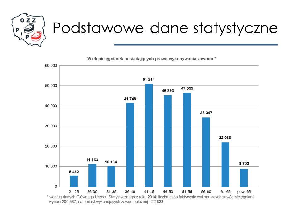 Podsumowanie badań przeprowadzonych przez OZZPiP : Jak wynika z przeprowadzonego badania oraz analizy danych zastanych, główne współczesne problemy warunków pracy i zatrudnienia pielęgniarek i położnych w służbie zdrowia w Polsce są następujące: zbyt duże obciążenie pracą, szczególnie związaną z wypełnianiem dokumentacji medycznej, co powoduje brak czasu na pracę z pacjentami; przeważająca większość pielęgniarek i położnych (95%) nie jest w stanie wykonać wszystkich swoich obowiązków w nominalnym czasie pracy, co oznacza, że w polskiej służbie zdrowia jest zatrudnionych za mało pielęgniarek i położnych zbyt mała liczba pielęgniarek i położnych oraz widoczne starzenie się tej grupy zawodowej co czwartej pielęgniarce/położnej zdarza się pracować na jednoosobowych dyżurach, które w przeważającej mierze mają miejsce częściej niż raz w tygodniu; pełnienie jednoosobowych dyżurów szczególnie dotyczy osób pracujących w szpitalach wykonywanie prac wykraczających poza obowiązki pielęgniarki/położnej (zadeklarowało ponad 50% badanych); najczęściej są to prace związane z nadobowiązkową dokumentacją medyczną i zarządzaniem przepływem środków medycznych, co świadczy o zatrudnianiu zbyt małej liczby personelu pomocniczego (np.