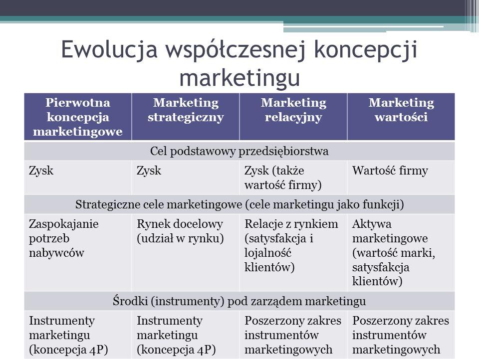 Ewolucja współczesnej koncepcji marketingu Pierwotna koncepcja marketingowe Marketing strategiczny Marketing relacyjny Marketing wartości Cel podstawo