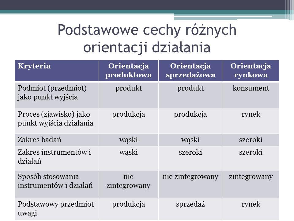 Podstawowe cechy różnych orientacji działania KryteriaOrientacja produktowa Orientacja sprzedażowa Orientacja rynkowa Podmiot (przedmiot) jako punkt w