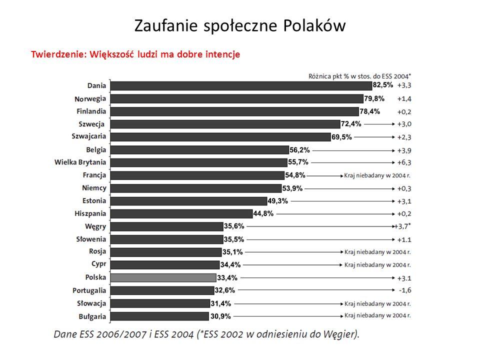Zaufanie społeczne Polaków Twierdzenie: Większość ludzi ma dobre intencje