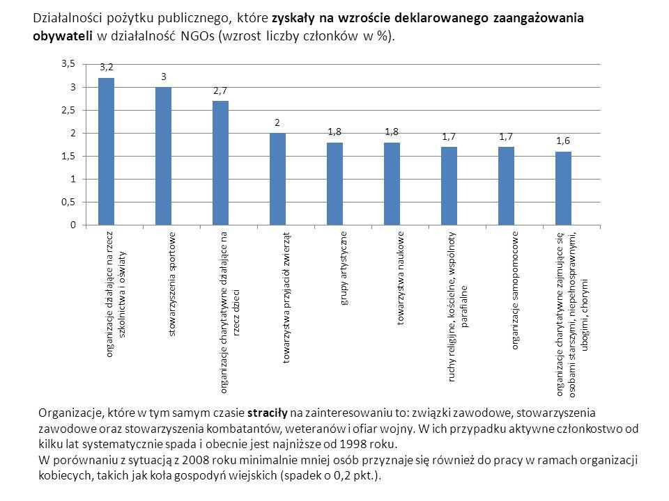 Działalności pożytku publicznego, które zyskały na wzroście deklarowanego zaangażowania obywateli w działalność NGOs (wzrost liczby członków w %).