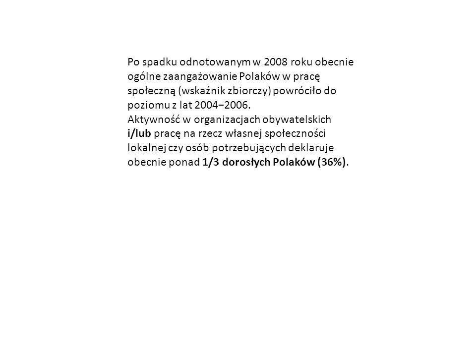 Po spadku odnotowanym w 2008 roku obecnie ogólne zaangażowanie Polaków w pracę społeczną (wskaźnik zbiorczy) powróciło do poziomu z lat 2004−2006.