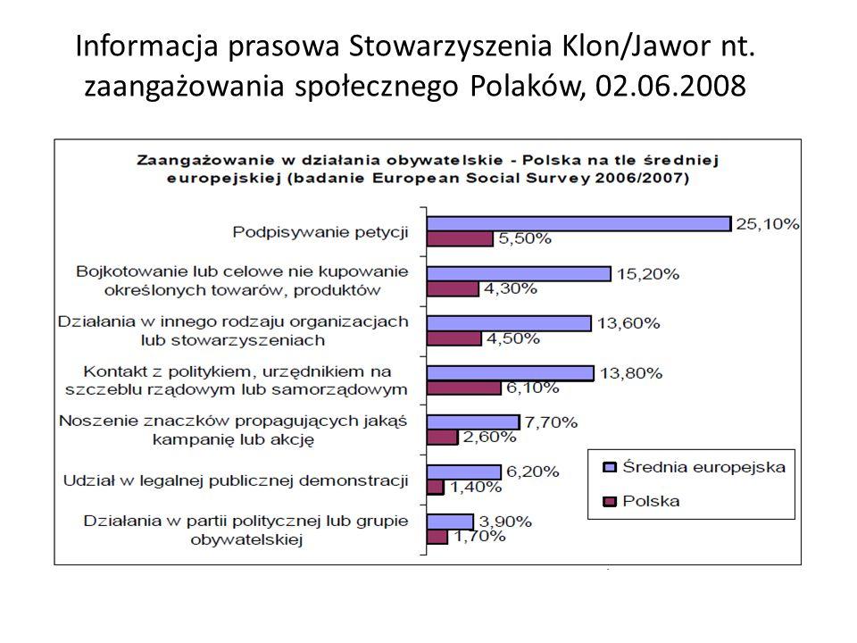 Informacja prasowa Stowarzyszenia Klon/Jawor nt. zaangażowania społecznego Polaków, 02.06.2008