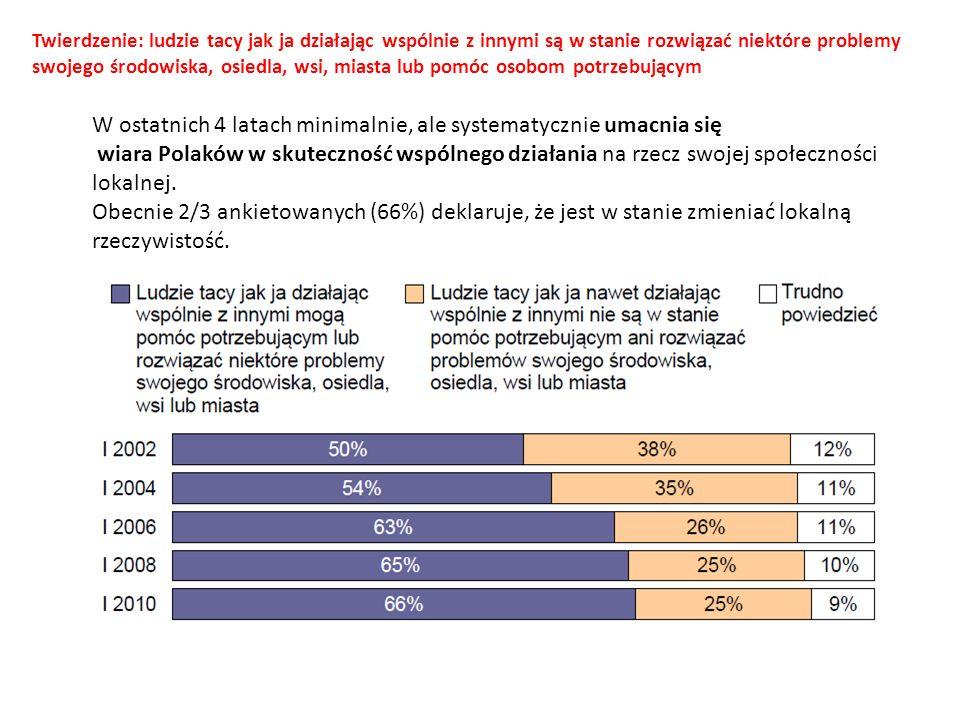 W ostatnich 4 latach minimalnie, ale systematycznie umacnia się wiara Polaków w skuteczność wspólnego działania na rzecz swojej społeczności lokalnej.