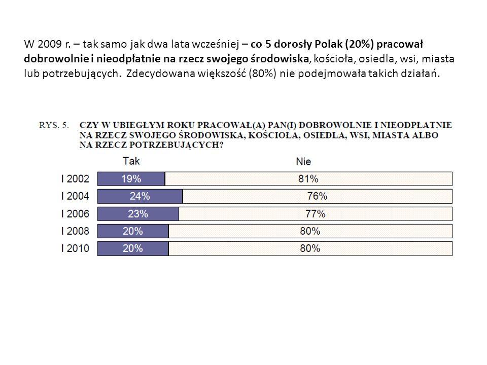 Aktywność Polaków w organizacjach obywatelskich w latach 1998 – 2010 – raport CBOS, II.2010 r.