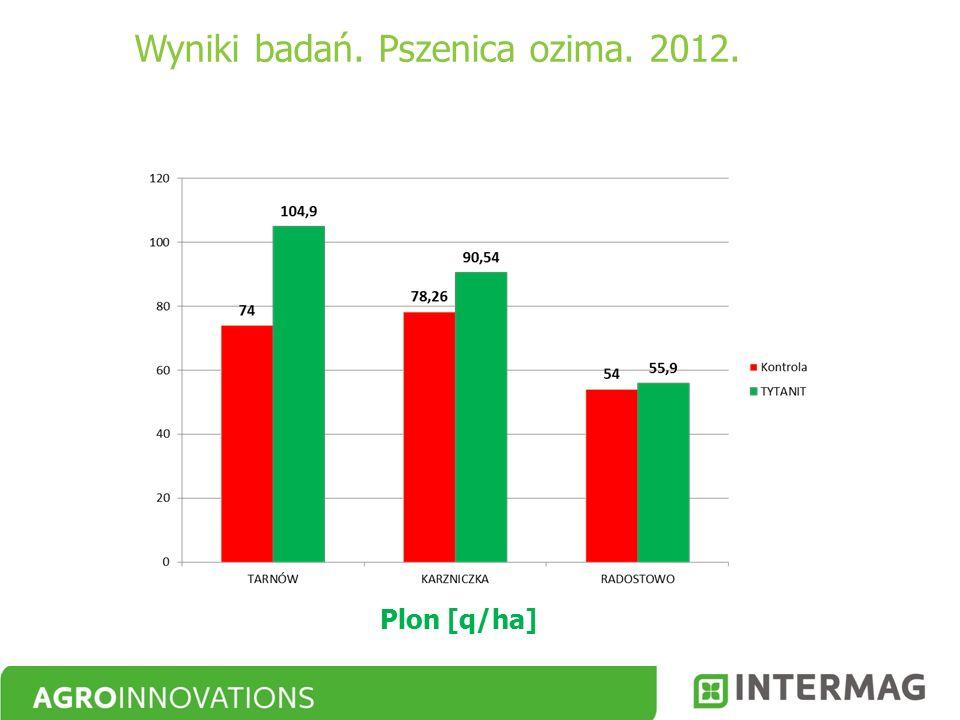 Plon [q/ha] Wyniki badań. Pszenica ozima. 2012.