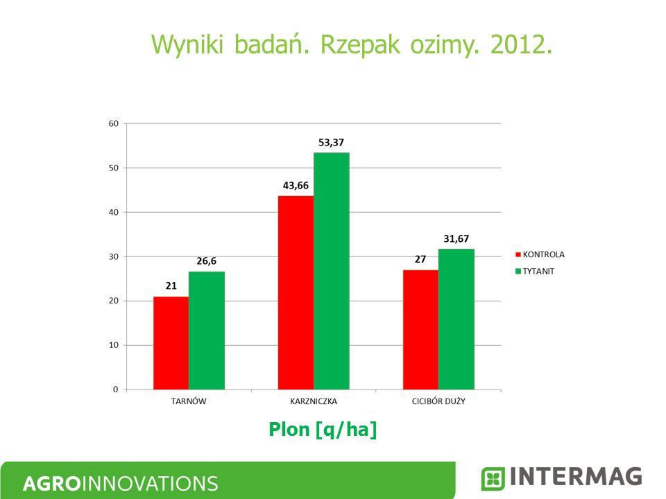 Plon [q/ha] Wyniki badań. Rzepak ozimy. 2012.
