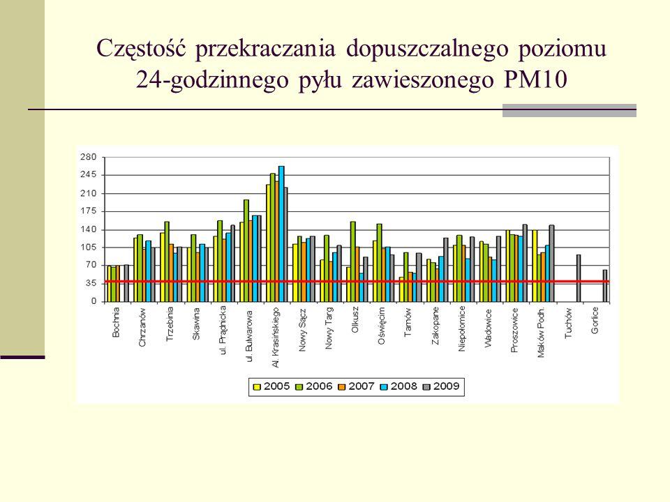 Częstość przekraczania dopuszczalnego poziomu 24-godzinnego pyłu zawieszonego PM10