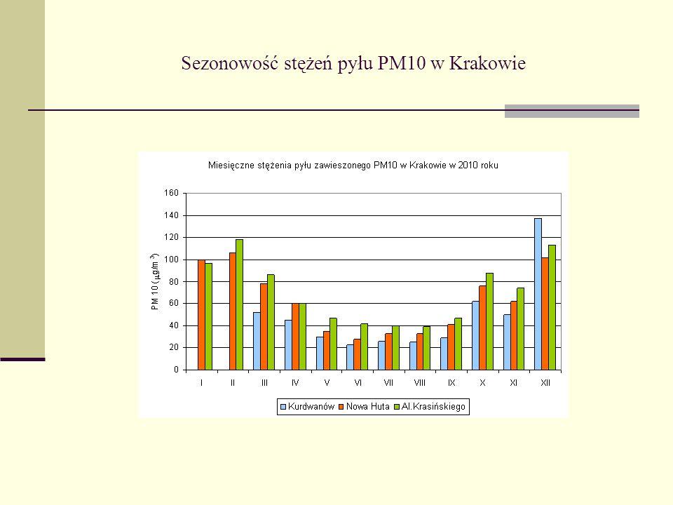 Sezonowość stężeń pyłu PM10 w Krakowie