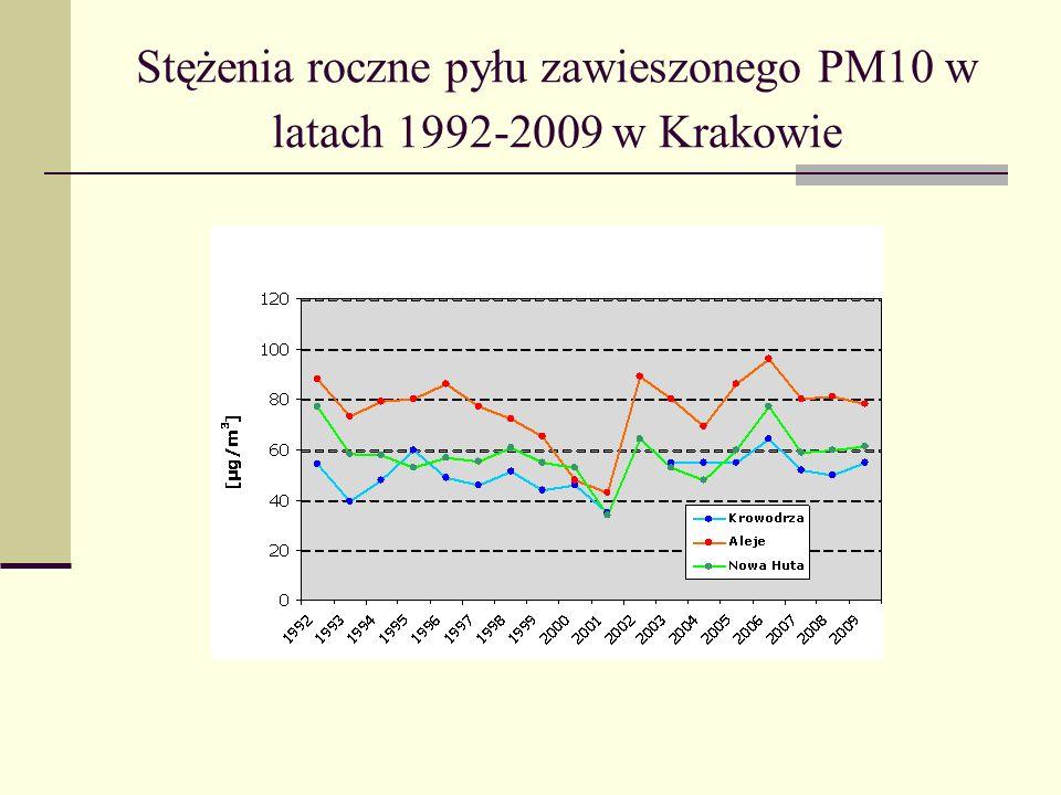 Stężenia roczne pyłu zawieszonego PM10 w latach 1992-2009 w Krakowie