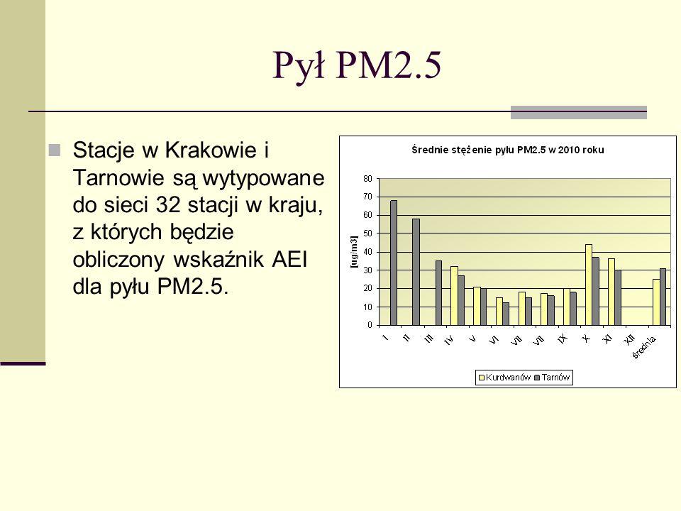Pył PM2.5 Stacje w Krakowie i Tarnowie są wytypowane do sieci 32 stacji w kraju, z których będzie obliczony wskaźnik AEI dla pyłu PM2.5.
