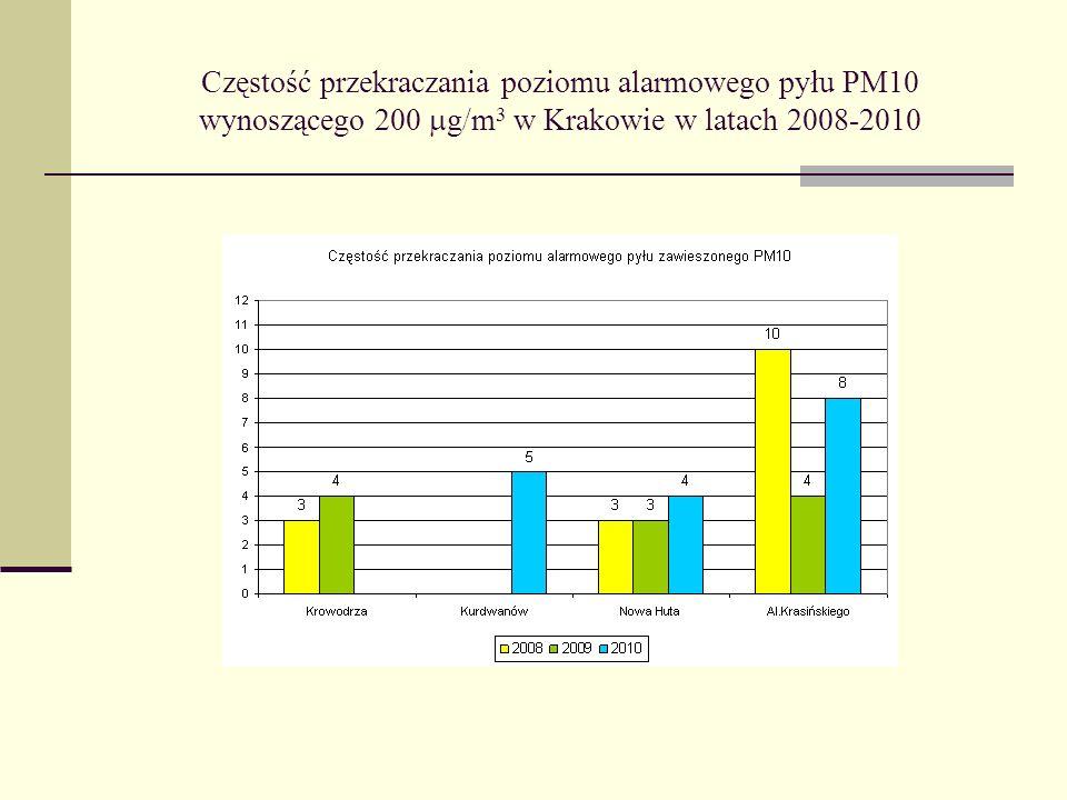 Częstość przekraczania poziomu alarmowego pyłu PM10 wynoszącego 200  g/m 3 w Krakowie w latach 2008-2010