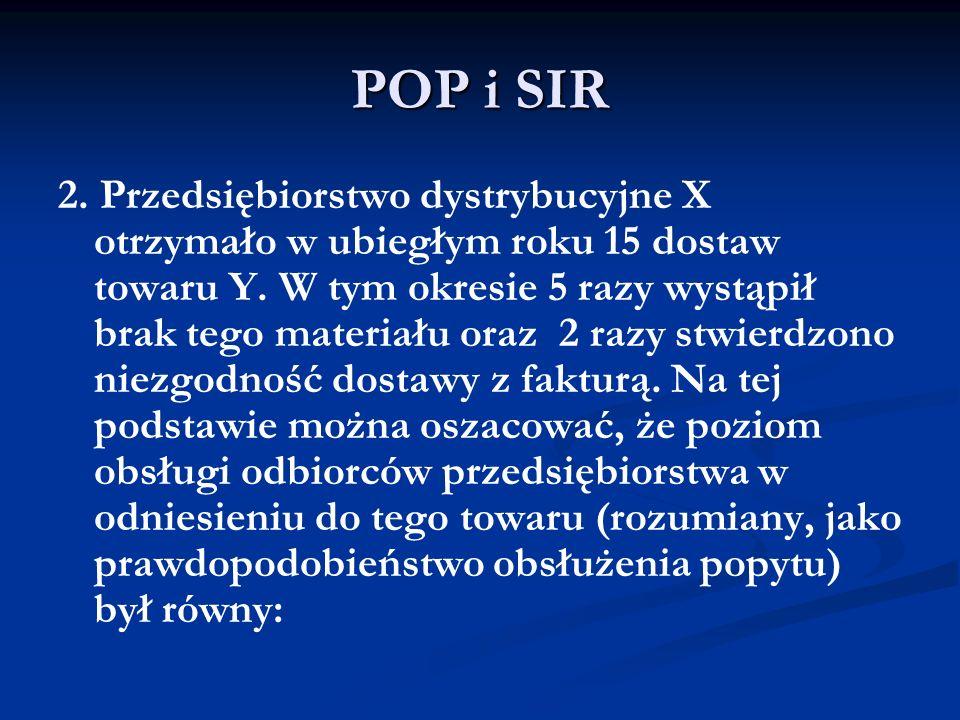 POP i SIR 2. Przedsiębiorstwo dystrybucyjne X otrzymało w ubiegłym roku 15 dostaw towaru Y. W tym okresie 5 razy wystąpił brak tego materiału oraz 2 r