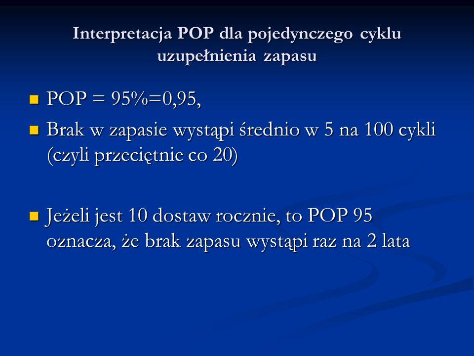 Interpretacja POP dla pojedynczego cyklu uzupełnienia zapasu POP = 95%=0,95, POP = 95%=0,95, Brak w zapasie wystąpi średnio w 5 na 100 cykli (czyli pr