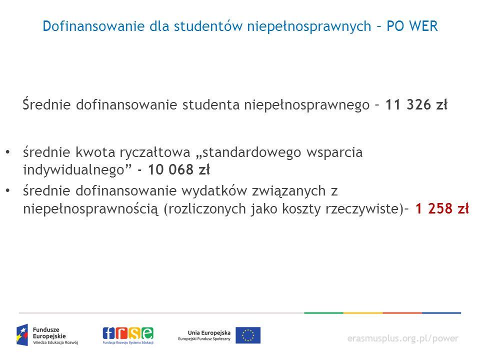 """erasmusplus.org.pl/power Dofinansowanie dla studentów niepełnosprawnych – PO WER Średnie dofinansowanie studenta niepełnosprawnego – 11 326 zł średnie kwota ryczałtowa """"standardowego wsparcia indywidualnego - 10 068 zł średnie dofinansowanie wydatków związanych z niepełnosprawnością ( rozliczonych jako koszty rzeczywiste )– 1 258 zł"""