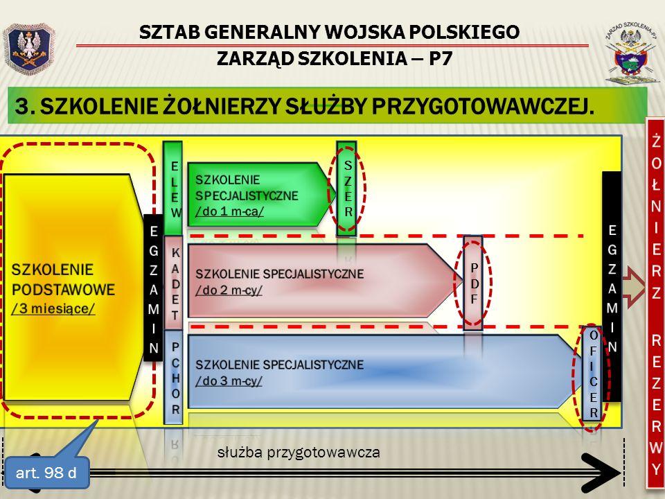 SZTAB GENERALNY WOJSKA POLSKIEGO ZARZĄD SZKOLENIA – P7 4. PROGRAM SZKOLENIA PODSTAWOWEGO.