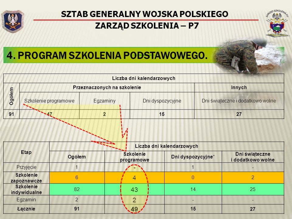 SZTAB GENERALNY WOJSKA POLSKIEGO ZARZĄD SZKOLENIA – P7 4. PROGRAM SZKOLENIA PODSTAWOWEGO. Liczba dni kalendarzowych Ogółem Przeznaczonych na szkolenie