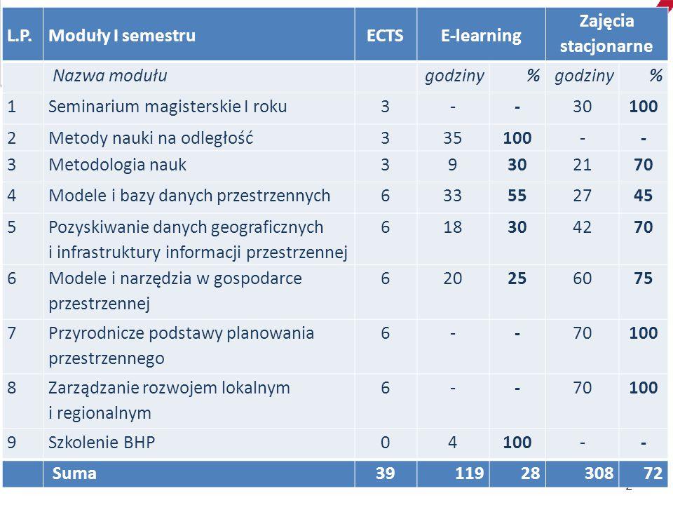 """Proporcje między zajęciami stacjonarnymi i nauką na odległość  problem nadmiaru treści e-learningowych: obszerne tematy """"przeczytanie wszystkiego czasochłonność studiów  potrzebny odpowiedni dobór treści: z pomocą e-learningu podsumowanie/powtórzenie zagadnień z poprzednich lat studiów np."""