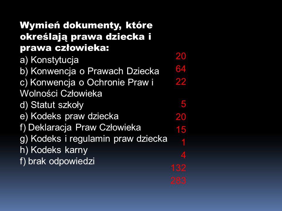 Wymień dokumenty, które określają prawa dziecka i prawa człowieka: a) Konstytucja b) Konwencja o Prawach Dziecka c) Konwencja o Ochronie Praw i Wolności Człowieka d) Statut szkoły e) Kodeks praw dziecka f) Deklaracja Praw Człowieka g) Kodeks i regulamin praw dziecka h) Kodeks karny f) brak odpowiedzi 20 64 22 5 20 15 1 4 132 283