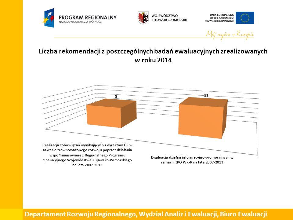 Liczba rekomendacji z poszczególnych badań ewaluacyjnych zrealizowanych w roku 2014 Departament Rozwoju Regionalnego, Wydział Analiz i Ewaluacji, Biuro Ewaluacji