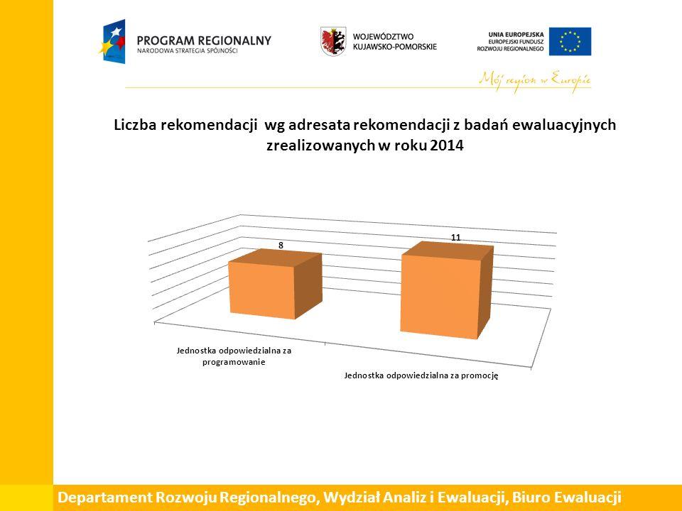 Przykłady rekomendacji z badań ewaluacyjnych zrealizowanych w roku 2014 Realizacja zobowiązań wynikających z dyrektyw UE w zakresie zrównoważonego rozwoju poprzez działania współfinansowane z RPO WK-P na lata 2007-2013 W okresie programowania 2014-2020 należy opracować preferencyjne warunki wyboru projektów nastawionych na osiągnięcie dobrego stanu wód powierzchniowych i podziemnych, np.